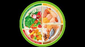 La nutrición es sencilla con un plan de alimentación balanceado y variado